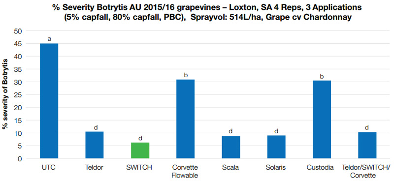 % Severity of Botrytis in grapevines