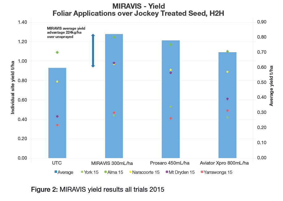 Canola yield results with Miravis