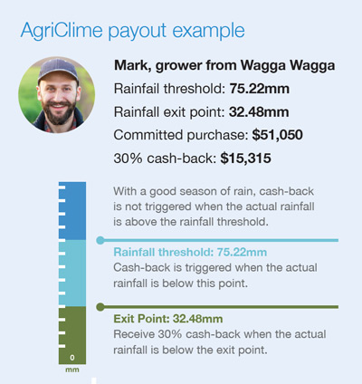 AgriClime grower example