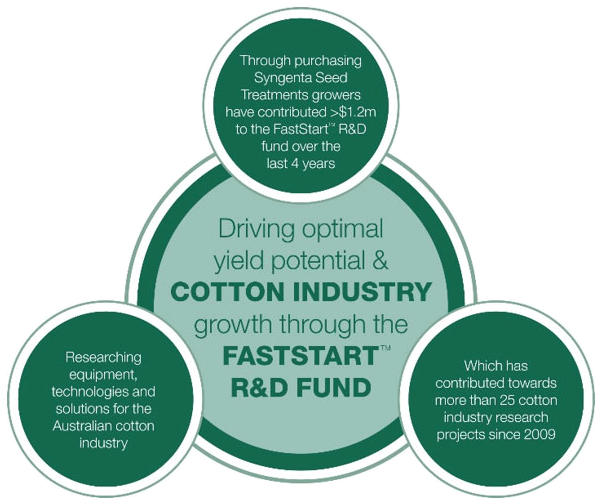 How FastStart cotton program is funded