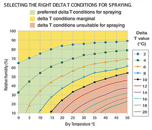 Recommend Delta T spray calculations using relative humidity (%) and temperature (C)