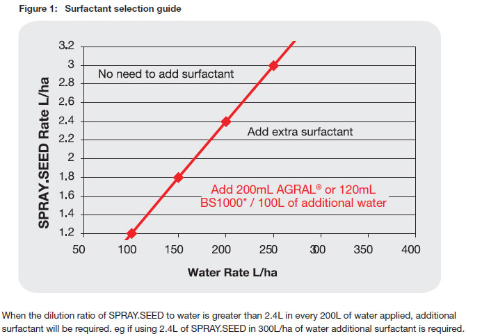 SpraySeed - Surfactant selection guide
