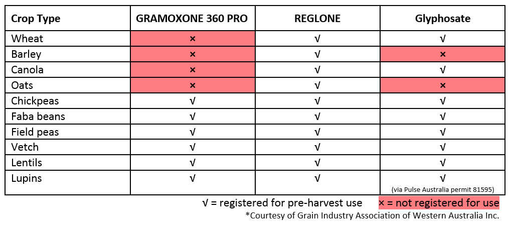 Non-selective herbicides that are registered for late season application